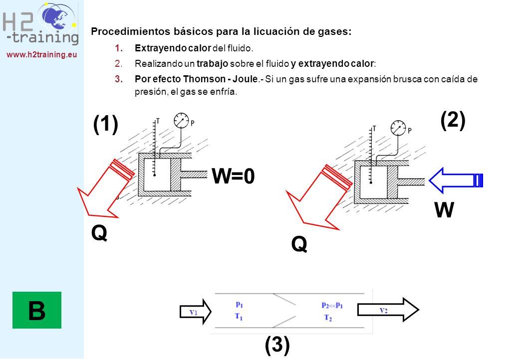 www.h2training.eu B Procedimientos básicos para la licuación de gases: 1.Extrayendo calor del fluido. 2.Realizando un trabajo sobre el fluido y extray