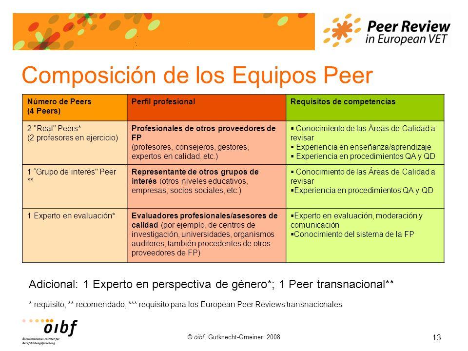 13 © öibf, Gutknecht-Gmeiner 2008 Composición de los Equipos Peer Número de Peers (4 Peers) Perfil profesionalRequisitos de competencias 2 Real Peers* (2 profesores en ejercicio) Profesionales de otros proveedores de FP (profesores, consejeros, gestores, expertos en calidad, etc.) Conocimiento de las Áreas de Calidad a revisar Experiencia en enseñanza/aprendizaje Experiencia en procedimientos QA y QD 1 Grupo de interés Peer ** Representante de otros grupos de interés (otros niveles educativos, empresas, socios sociales, etc.) Conocimiento de las Áreas de Calidad a revisar Experiencia en procedimientos QA y QD 1 Experto en evaluación*Evaluadores profesionales/asesores de calidad (por ejemplo, de centros de investigación, universidades, organismos auditores, también procedentes de otros proveedores de FP) Experto en evaluación, moderación y comunicación Conocimiento del sistema de la FP Adicional: 1 Experto en perspectiva de género*; 1 Peer transnacional** * requisito; ** recomendado, *** requisito para los European Peer Reviews transnacionales