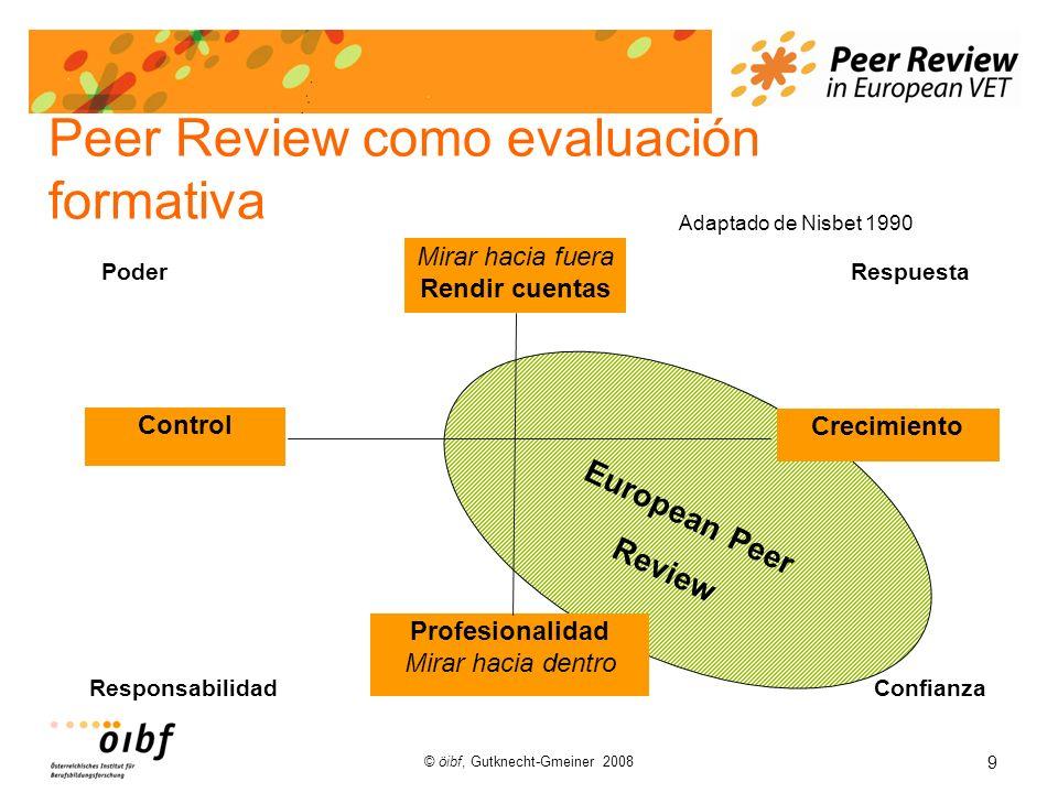 9 © öibf, Gutknecht-Gmeiner 2008 Peer Review como evaluación formativa European Peer Review Mirar hacia fuera Rendir cuentas Crecimiento Profesionalidad Mirar hacia dentro Control Poder Respuesta ResponsabilidadConfianza Adaptado de Nisbet 1990