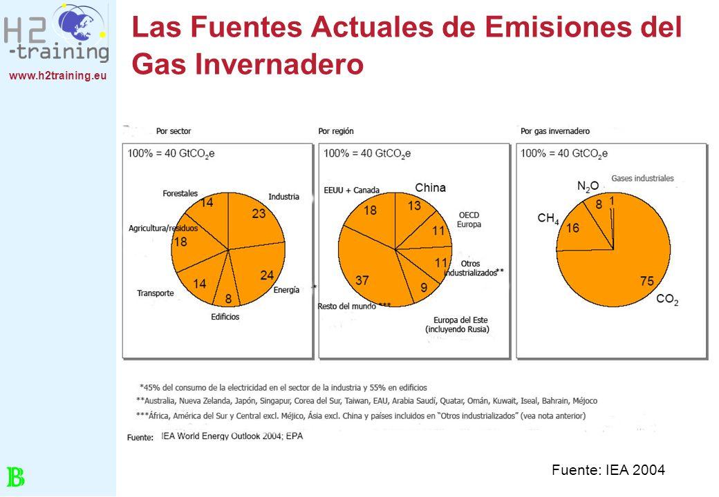 www.h2training.eu Las Fuentes Actuales de Emisiones del Gas Invernadero Fuente: IEA 2004 B