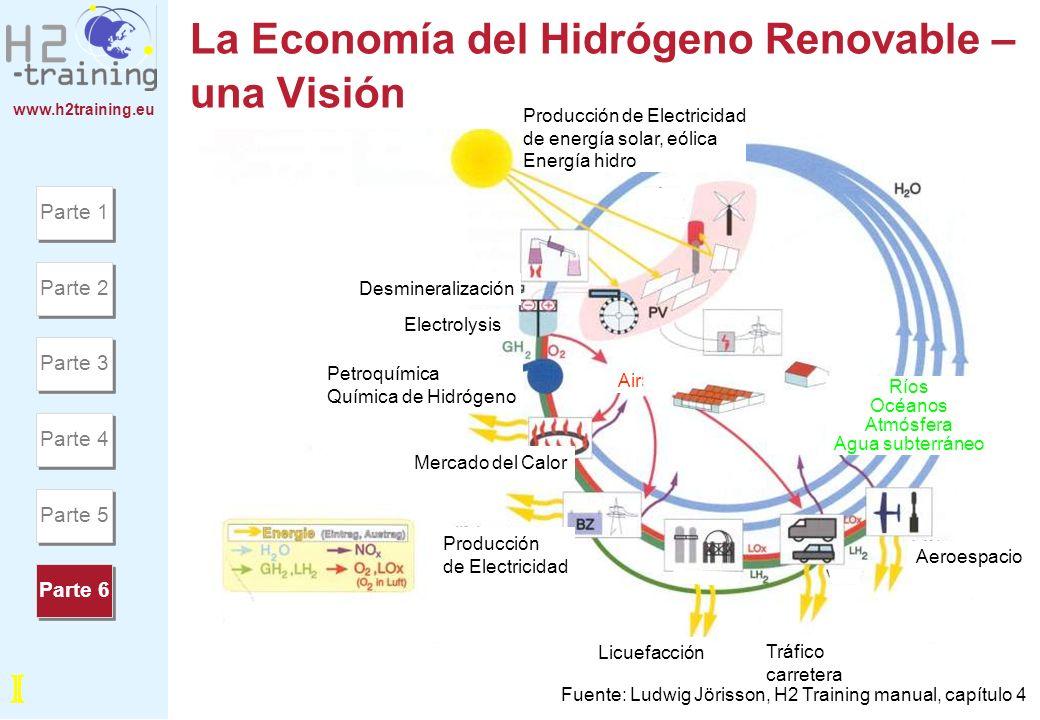 www.h2training.eu La Economía del Hidrógeno Renovable – una Visión Tráfico carretera Aeroespacio Ríos Océanos Atmósfera Agua subterráneo Producción de