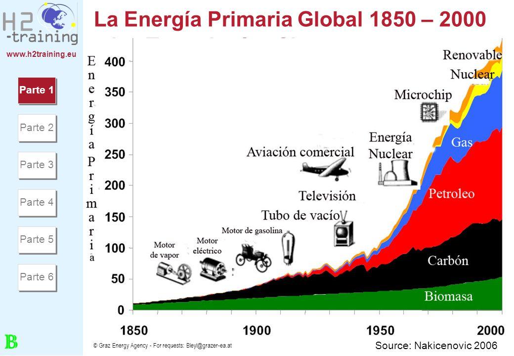 www.h2training.eu © Graz Energy Agency - For requests: Bleyl@grazer-ea.at El suministro total de la energía primaria mundial según la región 1971-2030 Fuente: IEA 2006 Parte 1 Parte 2 Parte 3 Parte 4 Parte 5 Parte 6 I