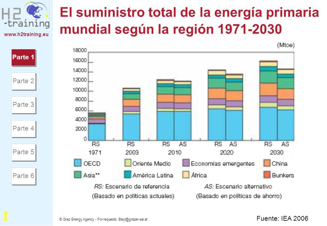 www.h2training.eu © Graz Energy Agency - For requests: Bleyl@grazer-ea.at El consumo de la energía mundial utilizada por el sector del usuario final, 2003-2030 Parte 1 Parte 2 Parte 3 Parte 4 Parte 5 Parte 6 Fuente: EIA (US) 2006 I