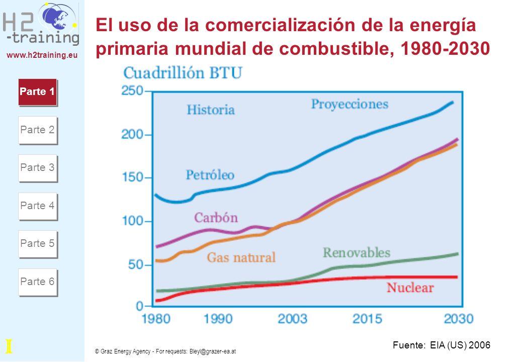 www.h2training.eu © Graz Energy Agency - For requests: Bleyl@grazer-ea.at El consumo mundial de energía para la producción de electricidad según el tipo de combustible, 2003, 2015, y 2030 Fuente: EIA (US) 2006 Parte 1 Parte 2 Parte 3 Parte 4 Parte 5 Parte 6 I