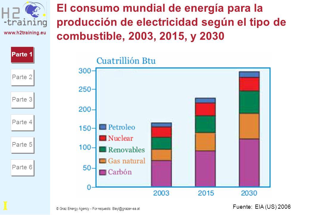 www.h2training.eu Los Impactos Futuros del Cambio Climático Fuente: Stern 2006 Part 1 Parte 1 Parte 2 Parte 3 Parte 4 Parte 5 Parte 6 I