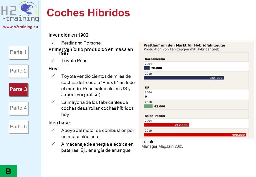 www.h2training.eu Coches Híbridos Invención en 1902 Ferdinand Porsche. Primer vehículo producido en masa en 1997 Toyota Prius. Hoy: Toyota vendió cien