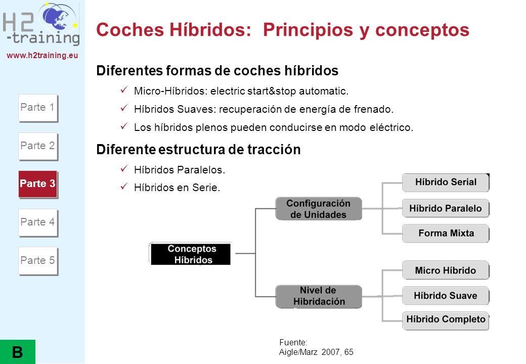 www.h2training.eu Coches Híbridos: Principios y conceptos Diferentes formas de coches híbridos Micro-Híbridos: electric start&stop automatic. Híbridos