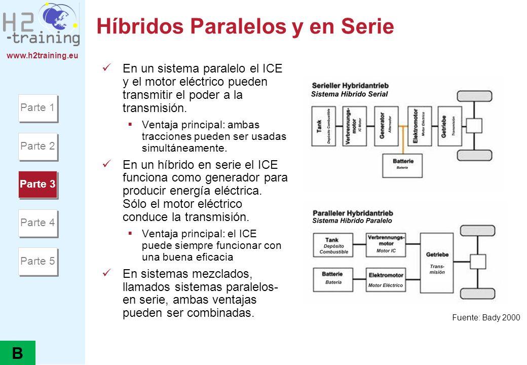 www.h2training.eu Híbridos Paralelos y en Serie En un sistema paralelo el ICE y el motor eléctrico pueden transmitir el poder a la transmisión. Ventaj