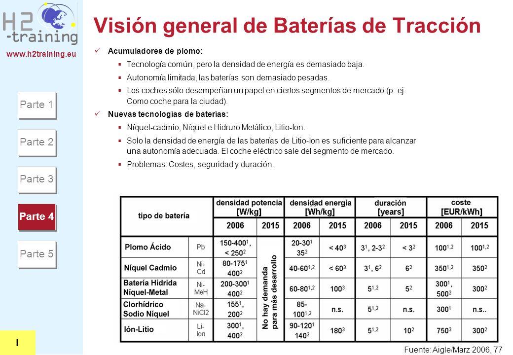 www.h2training.eu Visión general de Baterías de Tracción Acumuladores de plomo: Tecnología común, pero la densidad de energía es demasiado baja. Auton