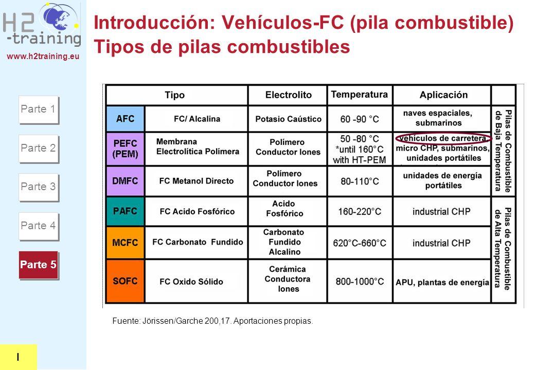 www.h2training.eu Introducción: Vehículos-FC (pila combustible) Tipos de pilas combustibles Fuente: Jörissen/Garche 200,17. Aportaciones propias. Part
