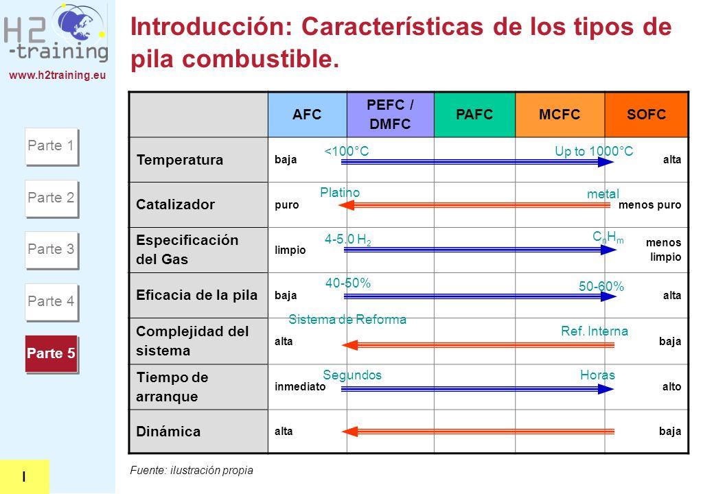 www.h2training.eu Introducción: Características de los tipos de pila combustible. AFC PEFC / DMFC PAFCMCFCSOFC Temperatura bajaalta Catalizador purome