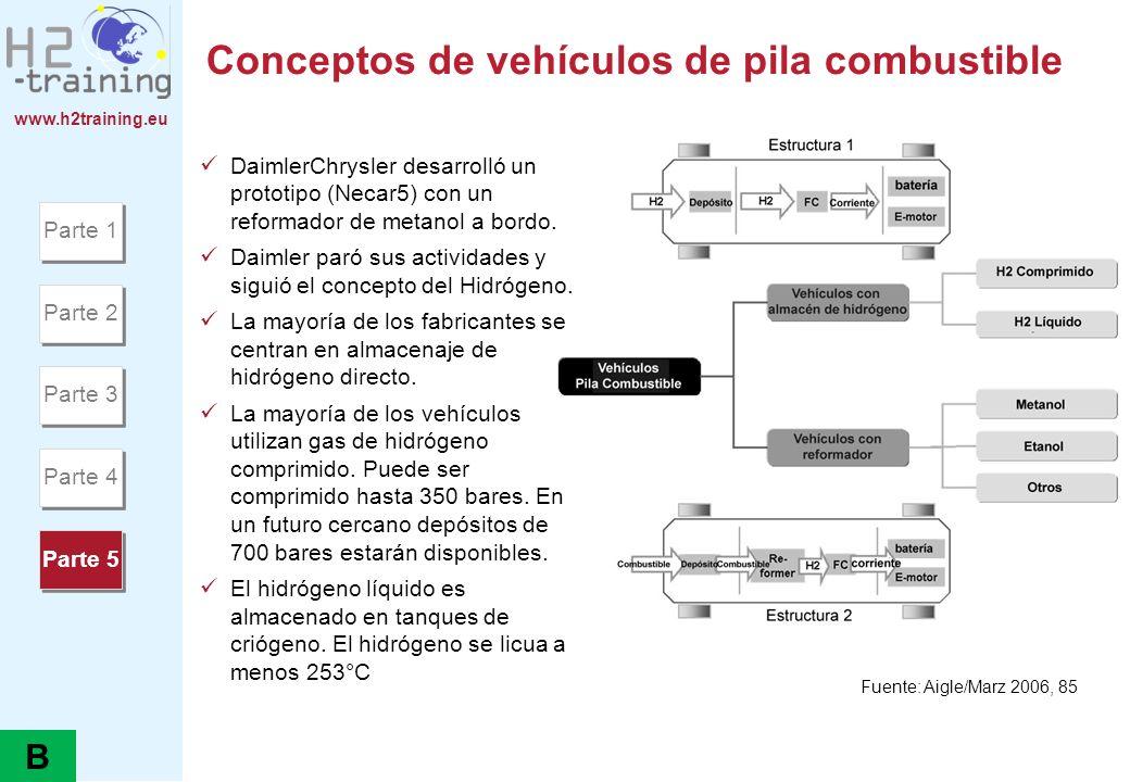www.h2training.eu Conceptos de vehículos de pila combustible DaimlerChrysler desarrolló un prototipo (Necar5) con un reformador de metanol a bordo. Da
