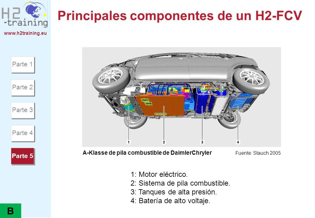 www.h2training.eu Principales componentes de un H2-FCV 1: Motor eléctrico. 2: Sistema de pila combustible. 3: Tanques de alta presión. 4: Batería de a