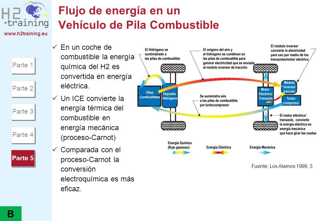 www.h2training.eu Vehículos de Pila Combustible de Metanol (NECAR V) Especificaciones del Sistema Procesador de Combustible Combustible: Metanol (CH3OH).