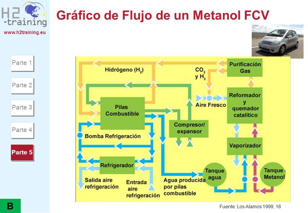 www.h2training.eu Gráfico de Flujo de un Metanol FCV Fuente: Los Alamos 1999, 16 Parte 1 Parte 2 Parte 3 Parte 4 Parte 5 B