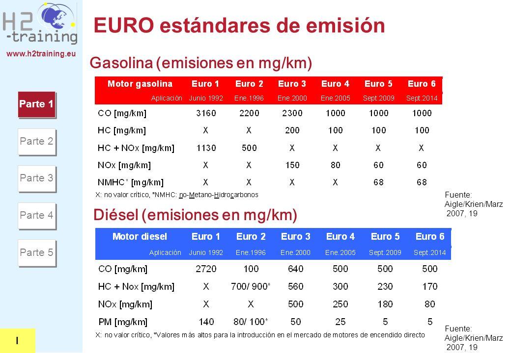 www.h2training.eu EURO estándares de emisión Gasolina (emisiones en mg/km) Diésel (emisiones en mg/km) Fuente: Aigle/Krien/Marz 2007, 19 Parte 1 Parte