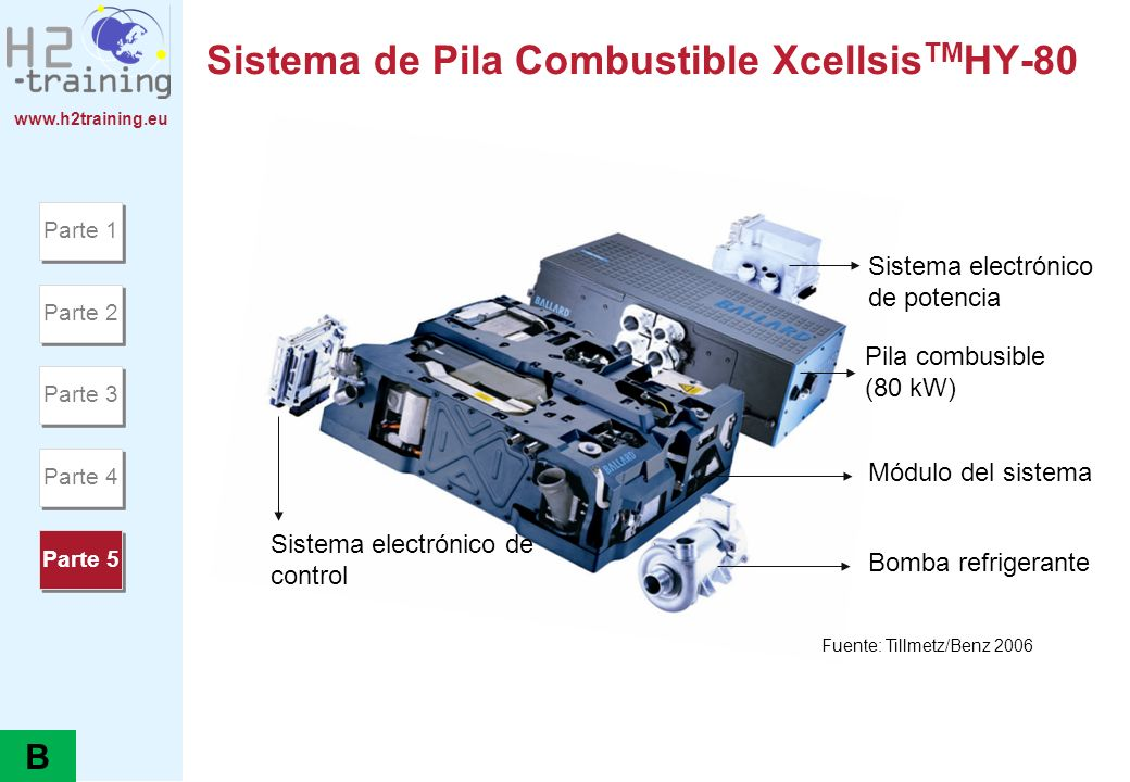 www.h2training.eu Sistema de Pila Combustible Xcellsis TM HY-80 Sistema electrónico de potencia Bomba refrigerante Módulo del sistema Pila combusible