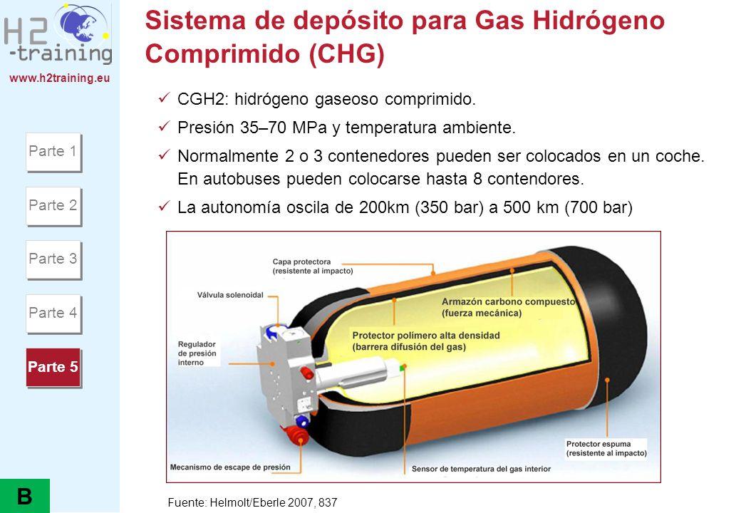 www.h2training.eu Sistema de depósito para Gas Hidrógeno Comprimido (CHG) CGH2: hidrógeno gaseoso comprimido. Presión 35–70 MPa y temperatura ambiente