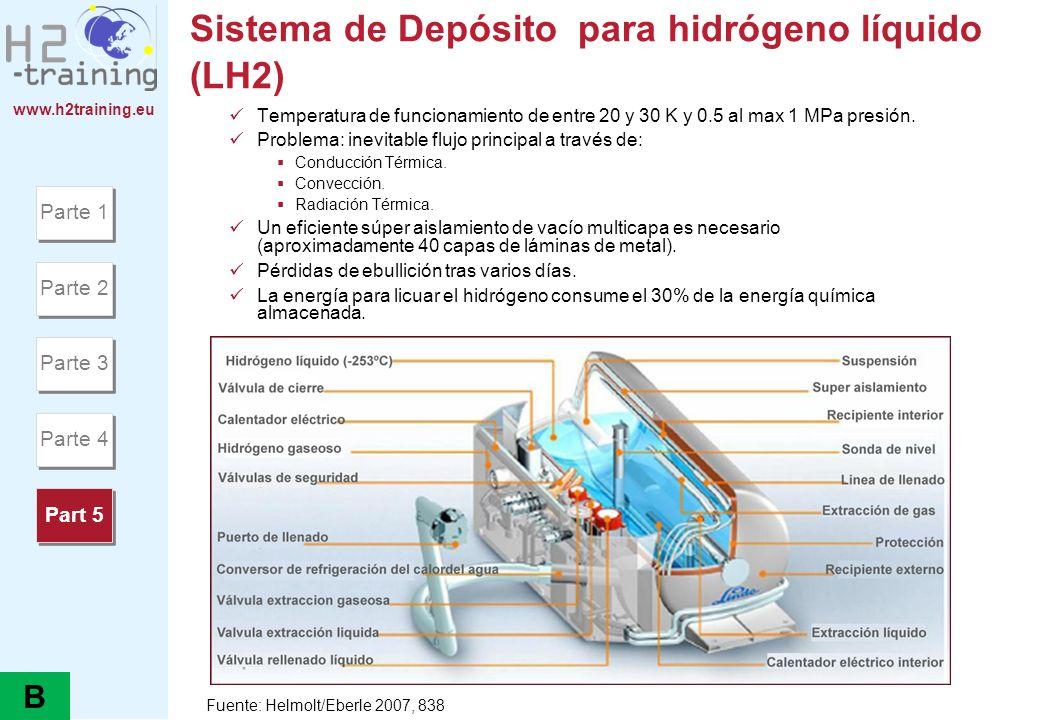 www.h2training.eu Sistema de Depósito para hidrógeno líquido (LH2) Temperatura de funcionamiento de entre 20 y 30 K y 0.5 al max 1 MPa presión. Proble