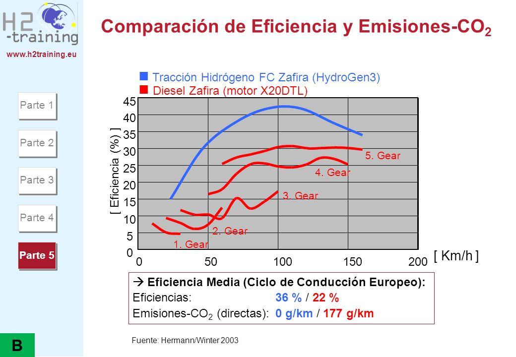 www.h2training.eu Eficiencia Global de los coches FC (ejemplo DC) 100 % l H 2 37,7 % eficiencia global del depósito a la rueda 62,2 % FC-potencia 37,8 % Calor 45,8 % Potencia Convertidor 16,4 % auxiliares 37,7 % Rueda 8,1 % convertidor, motor, velocidad, diferencial Data: Lamm 2002 Parte 1 Parte 2 Parte 3 Parte 4 Parte 5 B