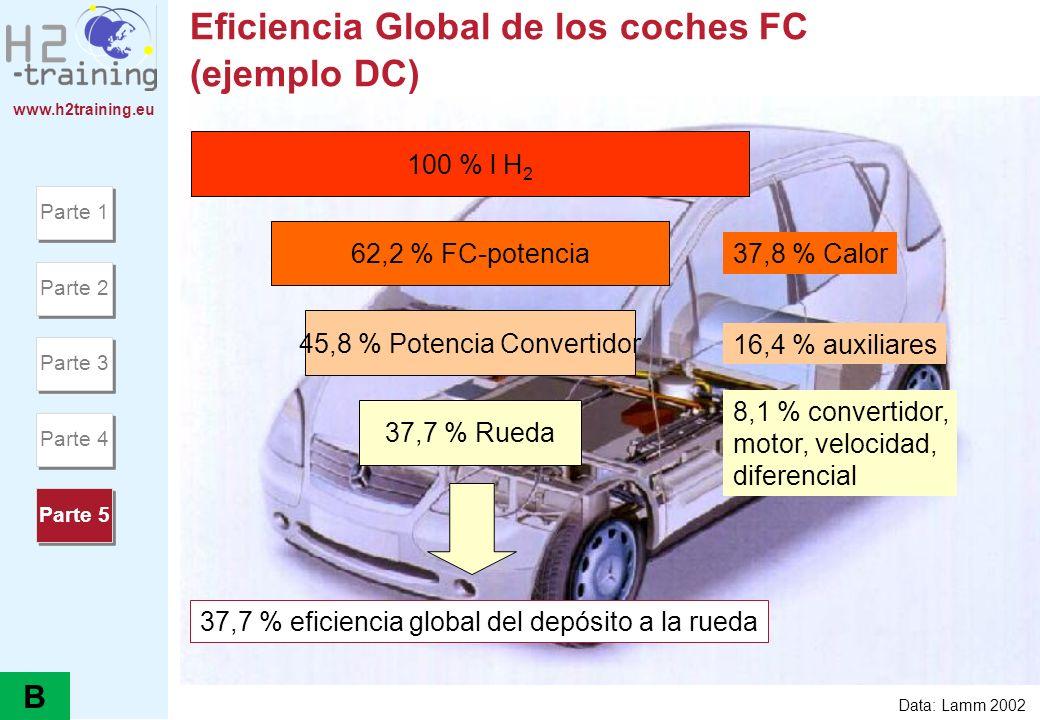 www.h2training.eu Eficiencia Global de los coches FC (ejemplo DC) 100 % l H 2 37,7 % eficiencia global del depósito a la rueda 62,2 % FC-potencia 37,8