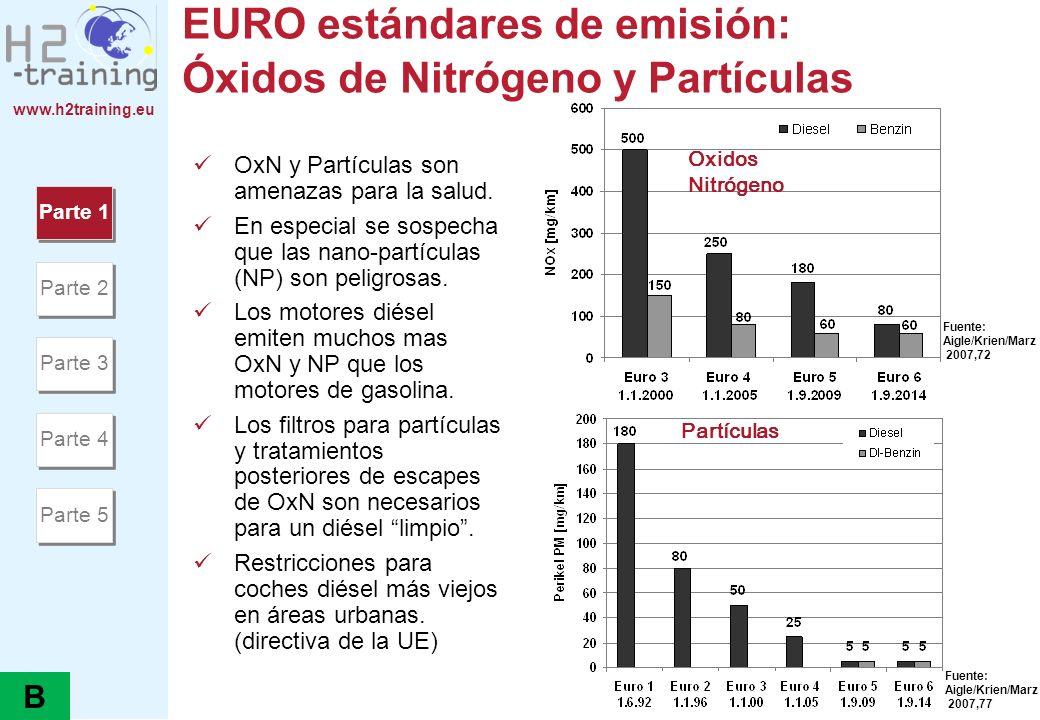 www.h2training.eu EURO estándares de emisión: Óxidos de Nitrógeno y Partículas Oxidos Nitrógeno Partículas Fuente: Aigle/Krien/Marz 2007,72 Fuente: Ai