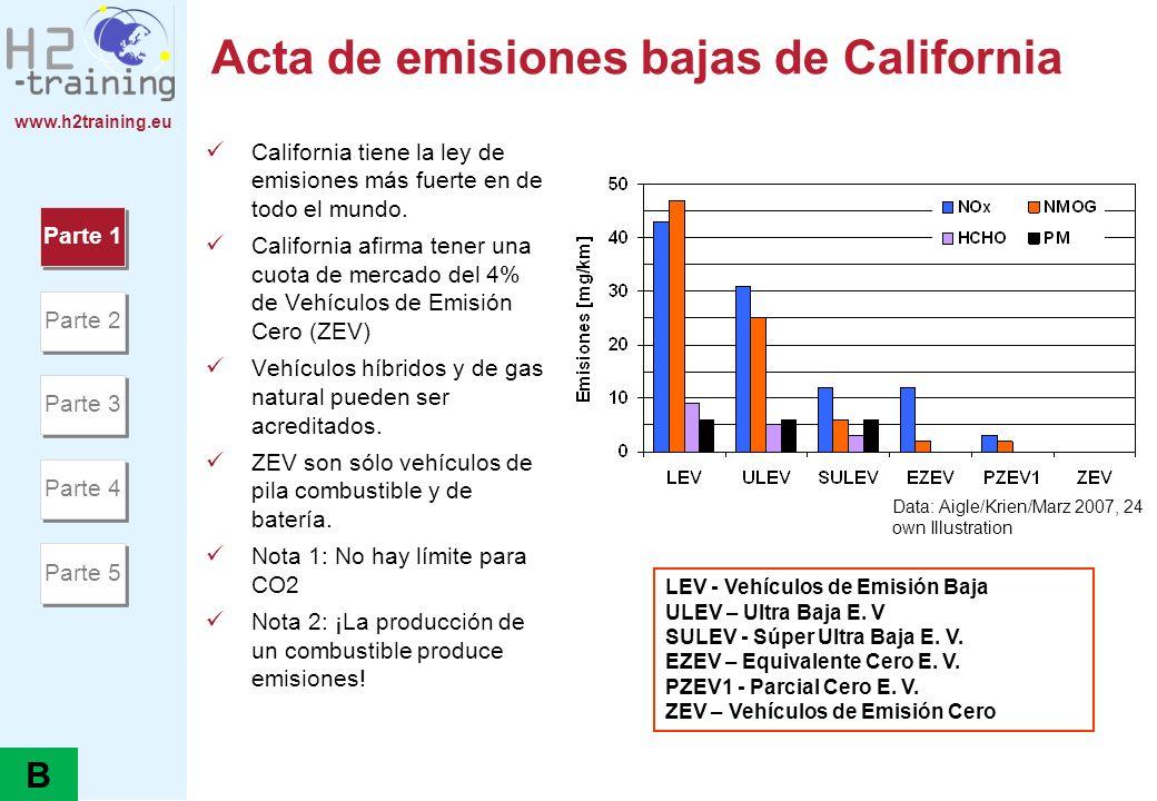 www.h2training.eu Acta de emisiones bajas de California California tiene la ley de emisiones más fuerte en de todo el mundo. California afirma tener u