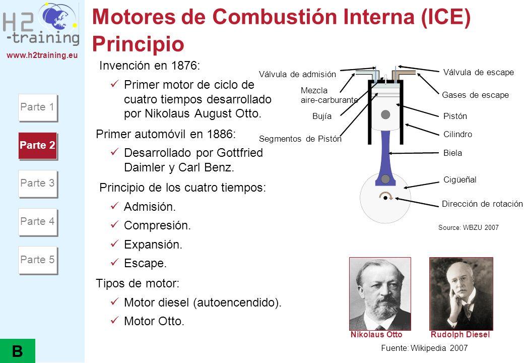 www.h2training.eu Motores de Combustión Interna (ICE) Principio Invención en 1876: Primer motor de ciclo de cuatro tiempos desarrollado por Nikolaus A