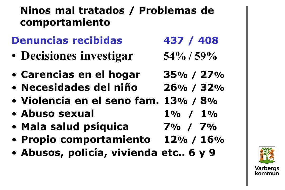 Ninos mal tratados / Problemas de comportamiento Denuncias recibidas437 / 408 Decisiones investigar 54% / 59% Carencias en el hogar35 % / 27 % Necesidades del niño26 % / 32 % Violencia en el seno fam.13 % / 8 % Abuso sexual1 % / 1 % Mala salud psíquica7 % / 7 % Propio comportamiento12 % / 16 % Abusos, policía, vivienda etc..