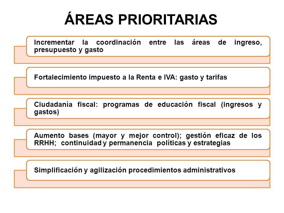 ÁREAS PRIORITARIAS Incrementar la coordinación entre las áreas de ingreso, presupuesto y gasto Fortalecimiento impuesto a la Renta e IVA: gasto y tari