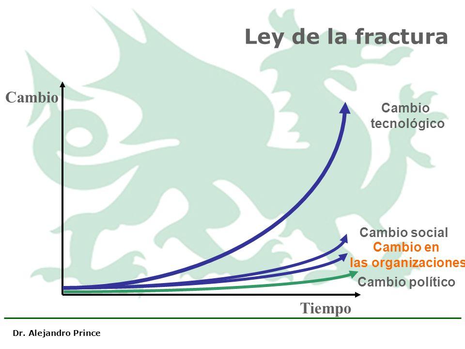 Ley de la fractura Cambio político Cambio en las organizaciones Cambio social Cambio tecnológico Tiempo Cambio