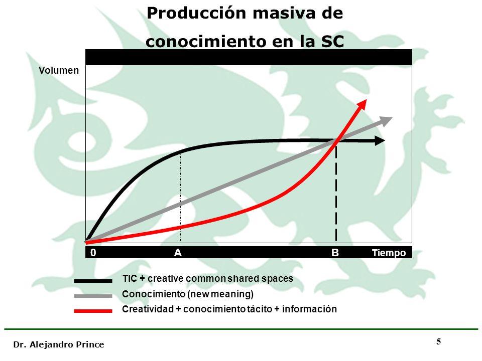 Dr. Alejandro Prince 5 Producción masiva de conocimiento en la SC 0 AB Tiempo Volumen TIC + creative common shared spaces Conocimiento (new meaning) C
