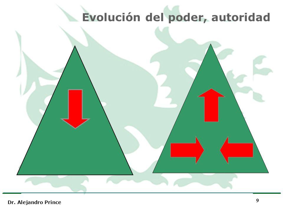 Dr. Alejandro Prince 9 Evolución del poder, autoridad