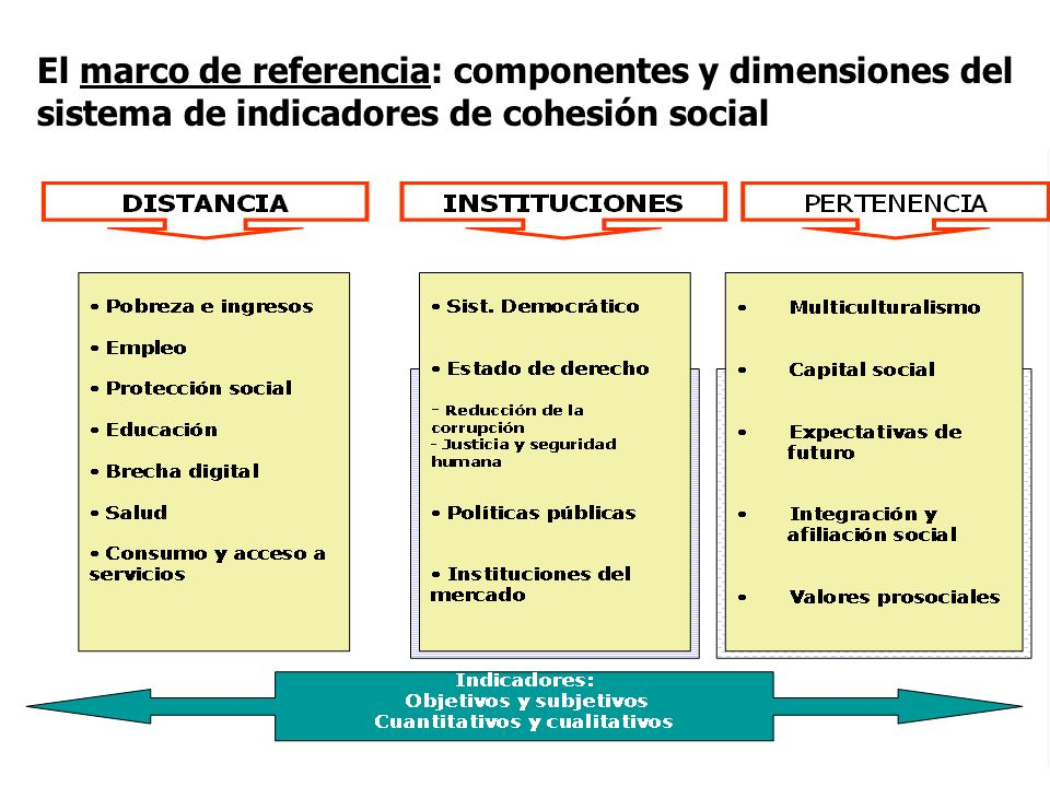 El marco de referencia: componentes y dimensiones del sistema de indicadores de cohesión social