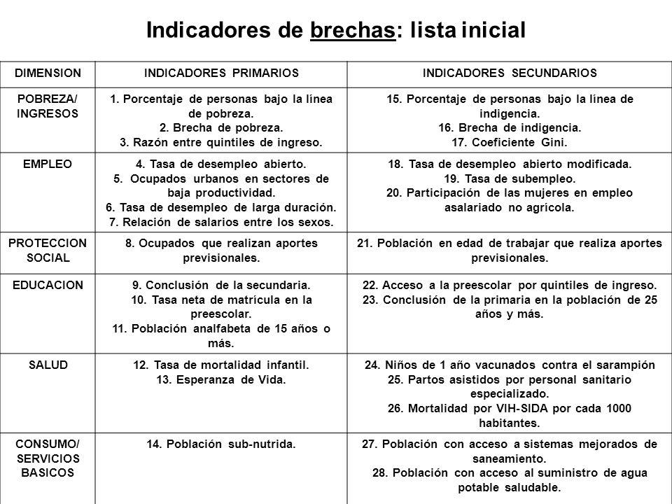 Indicadores de brechas: lista inicial DIMENSIONINDICADORES PRIMARIOSINDICADORES SECUNDARIOS POBREZA/ INGRESOS 1. Porcentaje de personas bajo la línea