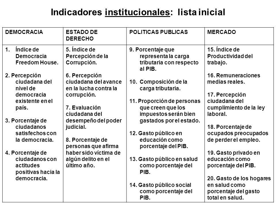 Indicadores institucionales: lista inicial DEMOCRACIAESTADO DE DERECHO POLITICAS PUBLICASMERCADO 1.Índice de Democracia Freedom House. 2. Percepción c
