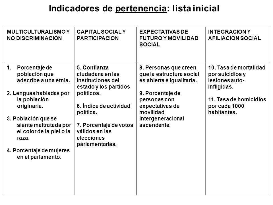 Indicadores de pertenencia: lista inicial MULTICULTURALISMO Y NO DISCRIMINACIÓN CAPITAL SOCIAL Y PARTICIPACION EXPECTATIVAS DE FUTURO Y MOVILIDAD SOCI