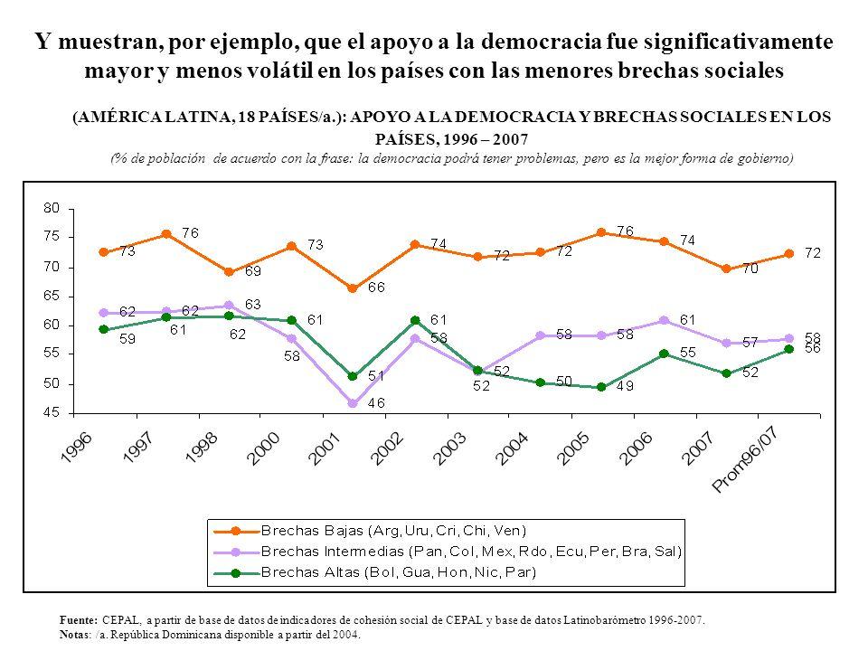(AMÉRICA LATINA, 18 PAÍSES/a.): APOYO A LA DEMOCRACIA Y BRECHAS SOCIALES EN LOS PAÍSES, 1996 – 2007 (% de población de acuerdo con la frase: la democr