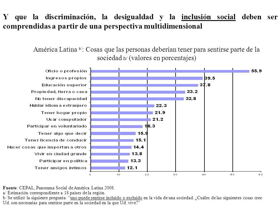 América Latina a/ : Cosas que las personas deberían tener para sentirse parte de la sociedad b/ (valores en porcentajes) Fuente: CEPAL, Panorama Socia