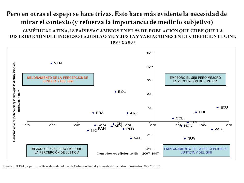 (AMÉRICA LATINA, 18 PAÍSES): CAMBIOS EN EL % DE POBLACIÓN QUE CREE QUE LA DISTRIBUCIÓN DEL INGRESO ES JUSTA O MUY JUSTA Y VARIACIONES EN EL COEFICIENT