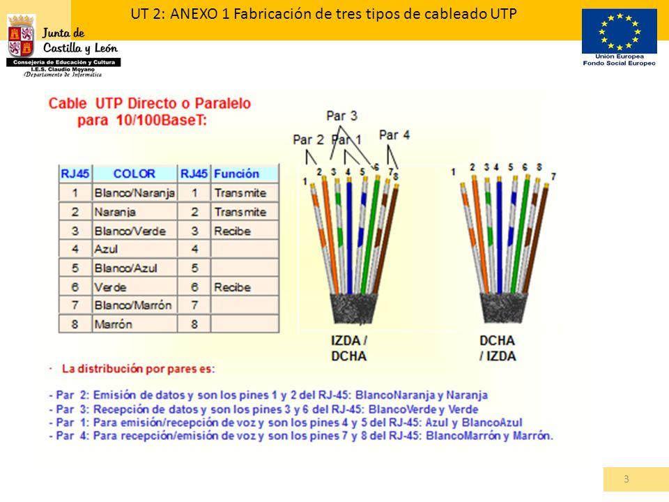 3 UT 2: ANEXO 1 Fabricación de tres tipos de cableado UTP