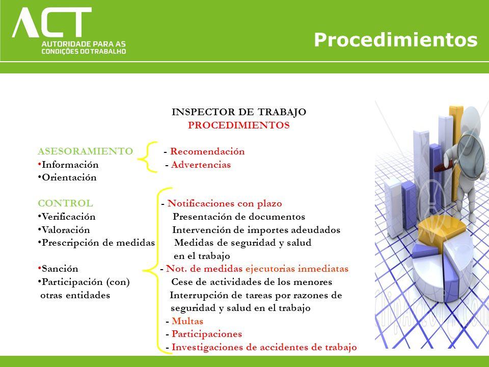INSPECTOR DE TRABAJO PROCEDIMIENTOS ASESORAMIENTO - Recomendación Información - Advertencias Orientación CONTROL - Notificaciones con plazo Verificaci