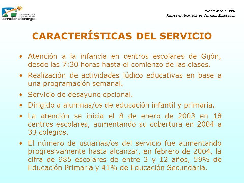 CARACTERÍSTICAS DEL SERVICIO Atención a la infancia en centros escolares de Gijón, desde las 7:30 horas hasta el comienzo de las clases. Realización d