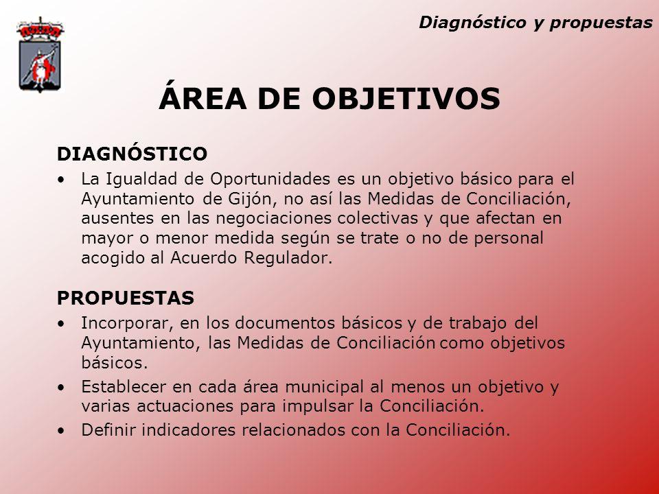 Diagnóstico y propuestas ÁREA DE OBJETIVOS DIAGNÓSTICO La Igualdad de Oportunidades es un objetivo básico para el Ayuntamiento de Gijón, no así las Medidas de Conciliación, ausentes en las negociaciones colectivas y que afectan en mayor o menor medida según se trate o no de personal acogido al Acuerdo Regulador.