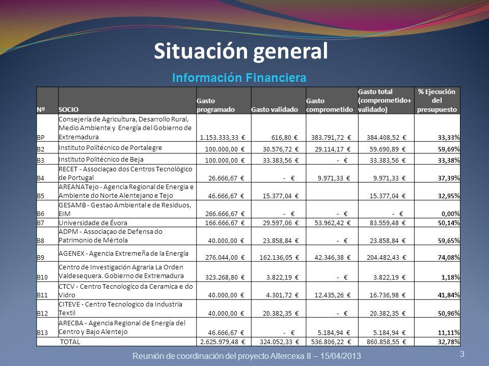 Reunión de coordinación del proyecto Altercexa II – 15/04/2013 3 Información Financiera Situación general NºSOCIO Gasto programadoGasto validado Gasto