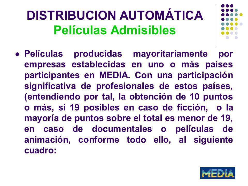 DISTRIBUCION AUTOMÁTICA Películas Admisibles +PUNTOS DIRECTOR 3 GUIONISTA 3 COMPOSITOR 1 ACTOR 1 2 ACTOR 2 2 ACTOR 3 2 DIRECTOR ARTISTICO / DISEÑO PRODUCCION 1 DIRECTOR DE FOTOGRAFIA 1 EDITOR 1 SONIDO 1 LOCALIZACION DEL RODAJE 1 LABORATORIO 1 TOTAL19
