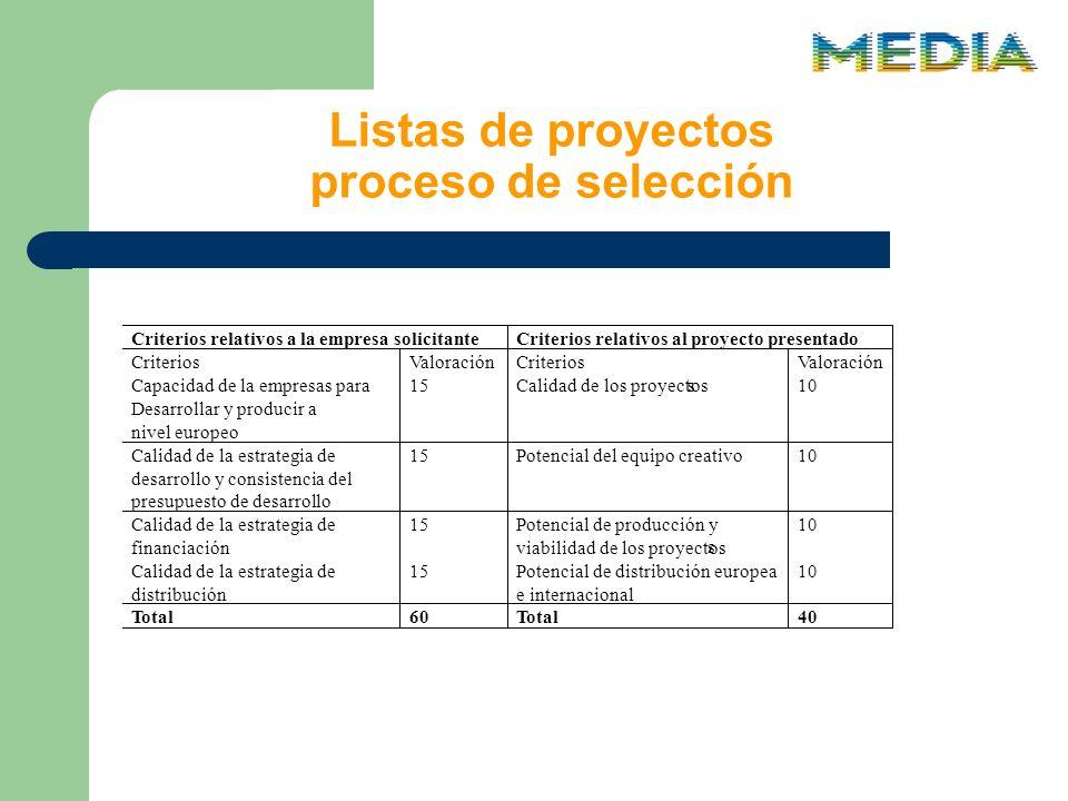 Listas de proyectos proceso de selección