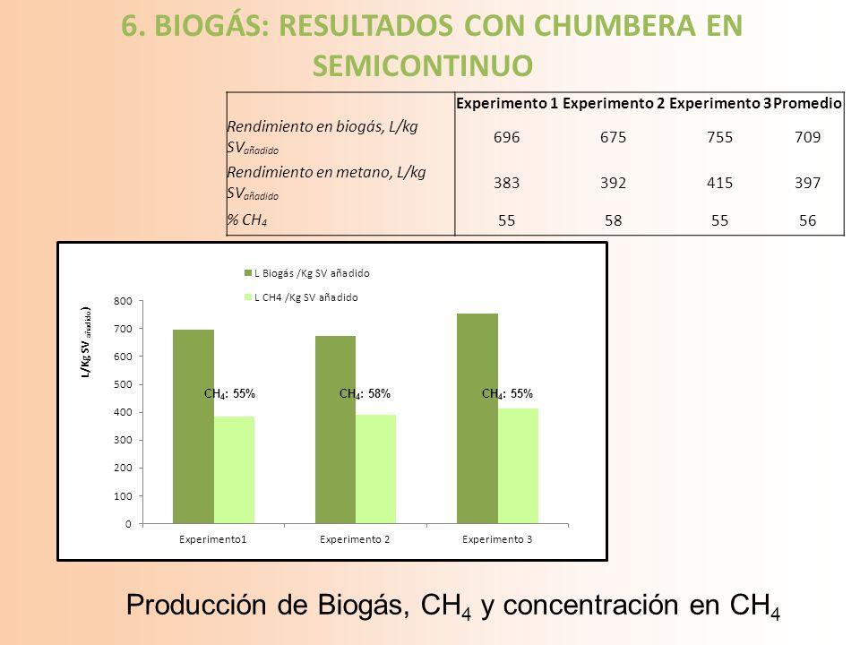 6. BIOGÁS: RESULTADOS CON CHUMBERA EN SEMICONTINUO Experimento 1Experimento 2Experimento 3Promedio Rendimiento en biogás, L/kg SV añadido 696675755709