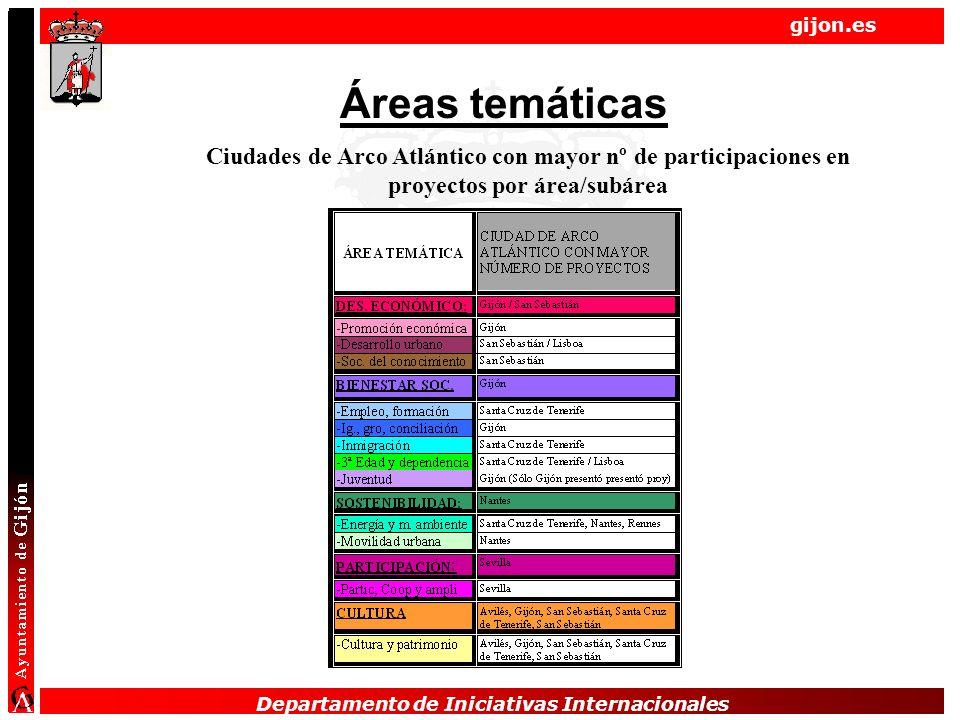 Departamento de Iniciativas Internacionales gijon.es Departamento de Iniciativas Internacionales Áreas temáticas Ciudades de Arco Atlántico con mayor nº de participaciones en proyectos por área/subárea