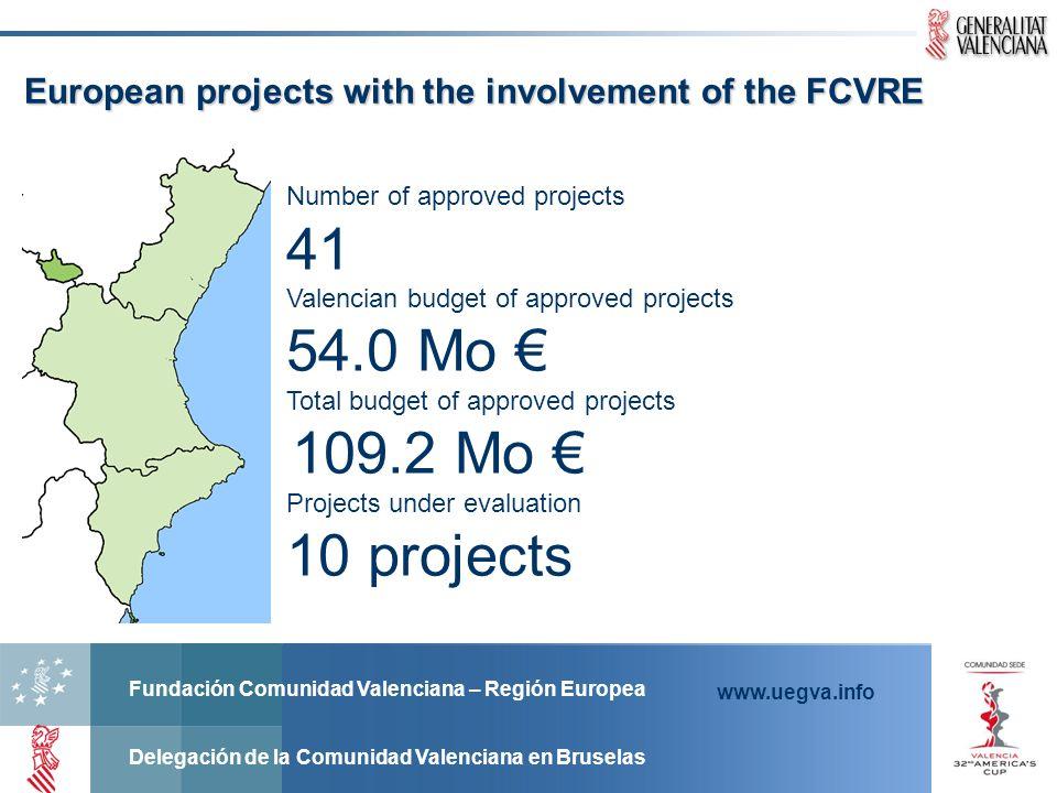 Fundación Comunidad Valenciana – Región Europea Delegación de la Comunidad Valenciana en Bruselas www.uegva.info European projects with the involvemen